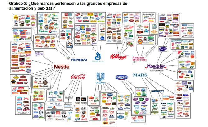 10 marcas comida