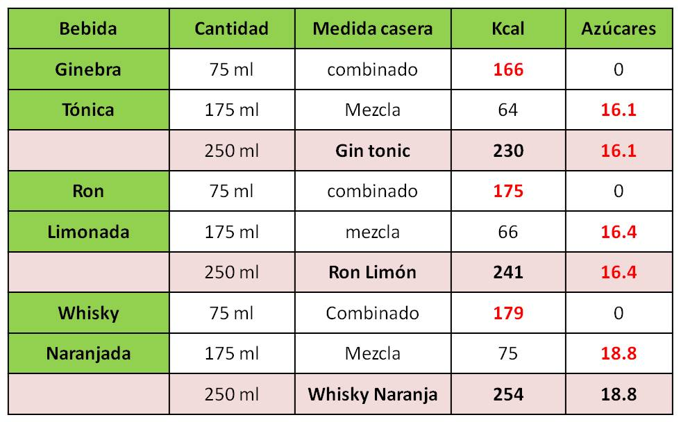 tabla kcal alcohol